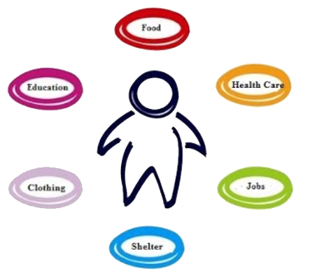 basic needs: food, health care, jobs, shelter, clothing, education